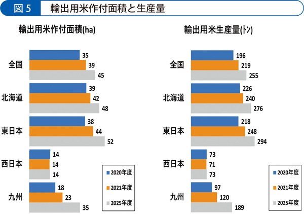 輸出用米作付面積と生産量