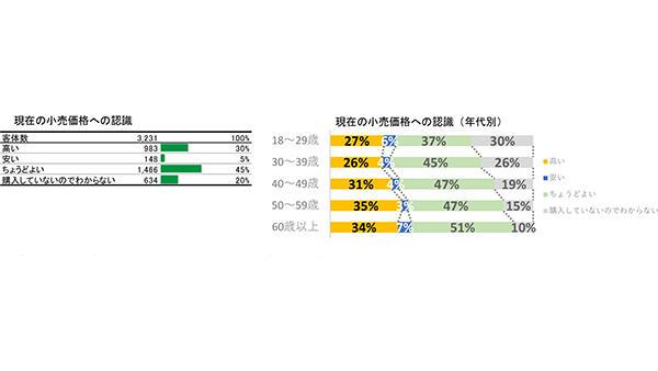 米の小売価格 現行水準「ちょうどよい」約5割‐農水省調査