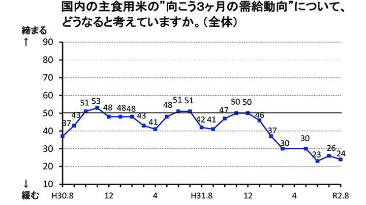 米価「低下」見通し強まる-米穀機構調査