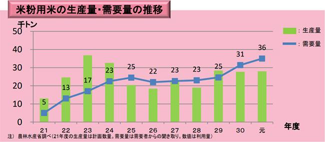 米粉用米の生産量・需要量の推移
