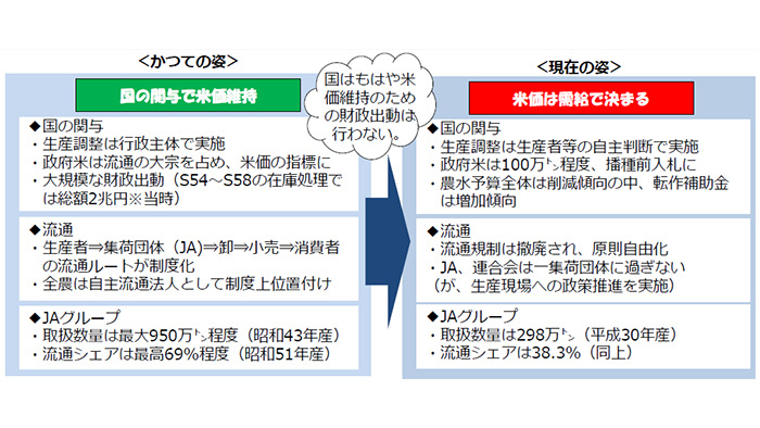 【JA全農米穀事業】21年産米生産・集荷・販売方針 需給改善はJA連携が鍵(上)