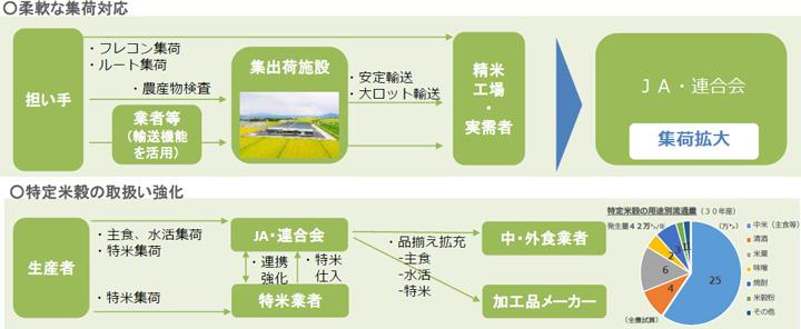 【JA全農米穀事業】21年産米生産・集荷・販売方針 生産現場への情報正確に(下)