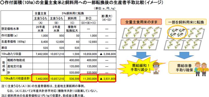 (図5)JAを通じた生産現場への正確な状況の伝達