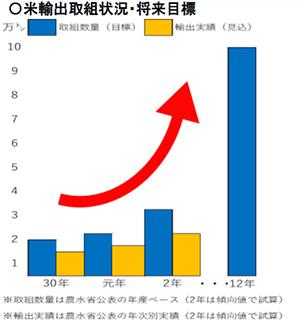 (図7)柔軟な集荷対応や特定米穀など副産物の取り扱い強化