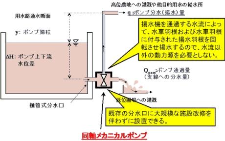 無動力で揚水する同軸メカニカルポンプ