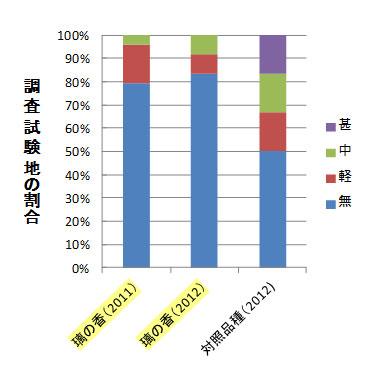調査試験地の割合