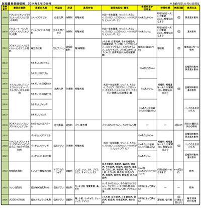 新規農薬登録情報 2014年9月10日付