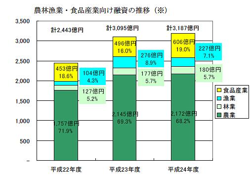 農林漁業・食品産業向け融資の推移
