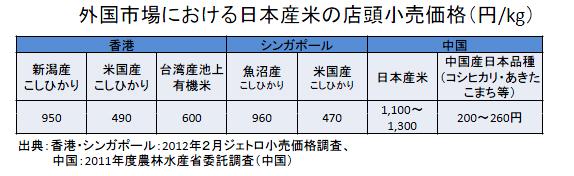 外国市場における日本産米の店頭小売価格