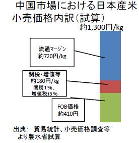中国市場における日本産米小売価格内訳