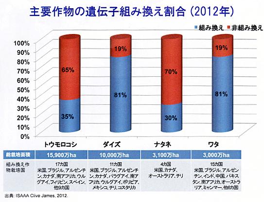 主要作物の遺伝子組み換え割合(2012年)