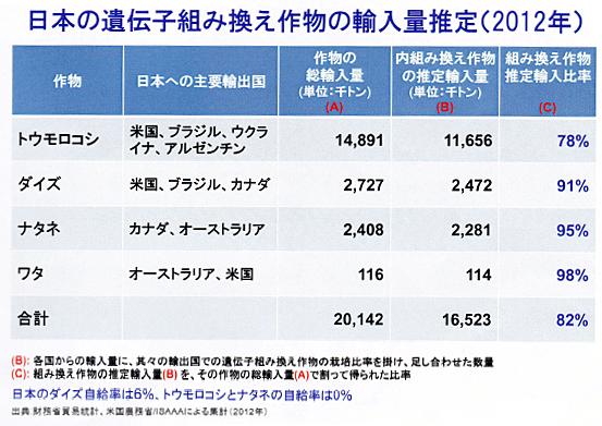 日本の遺伝子組み換え作物の輸入量推定(2012年)
