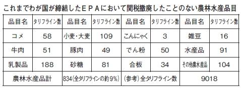 これまで日本がEPAで関税撤廃したことのない農林水産物一覧