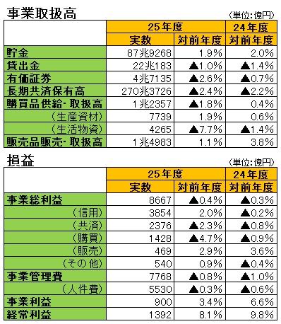 平成25年度上半期の総合JA経営速報調査結果