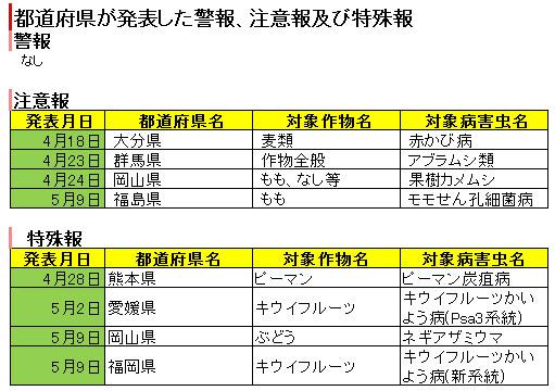 都道府県が発表した警報、注意報及び特殊報