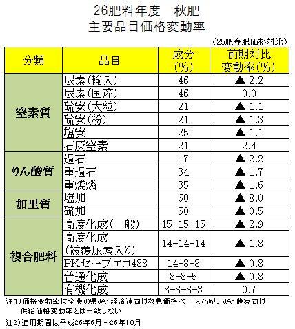 平成26肥料年度 秋肥主要品目価格変動率