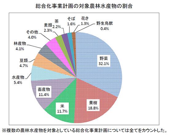 総合化事業計画の対象農林水産物の割合