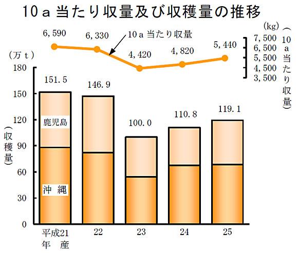 10a当たり収量及び収穫量の推移