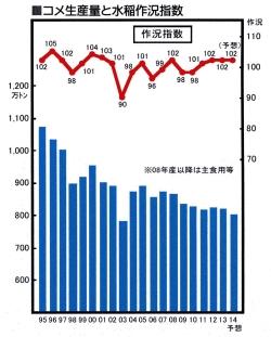 米生産量と水稲作況指数の推移