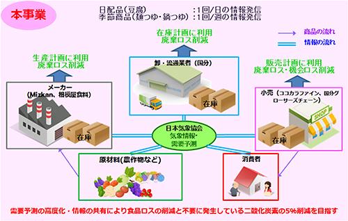 本事業の概観図