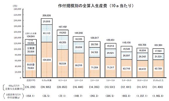 作付規模別の全参入生産費(10a当たり)