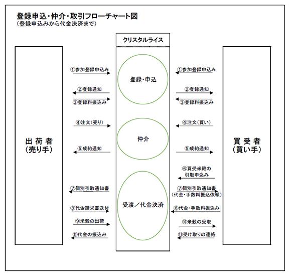 登録申込・仲介・取引フローチャート図(登録申込から代金決済まで)