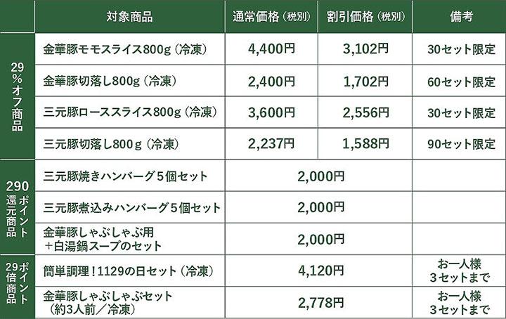 【通販】(29%オフ/ポイント29倍/290ポイント還元の商品を数量限定で販売)
