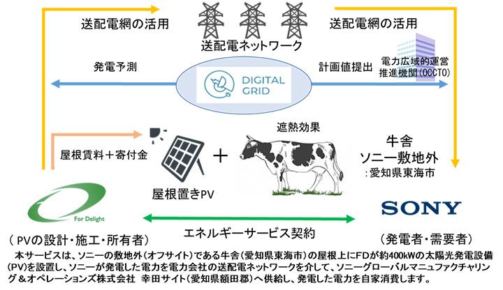 脱炭素社会へ牛舎を利用 敷地外での太陽光発電を自己託送 デジタルグリッド