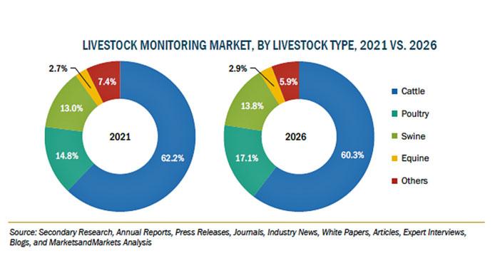 家畜監視の市場規模 2026年に23億米ドル到達を予想