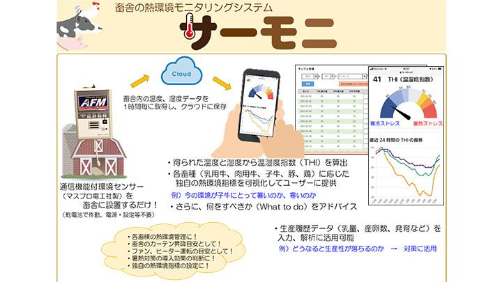 畜舎の熱環境見守りサービス 「サーモニ」提供開始 ライブストックジャパン