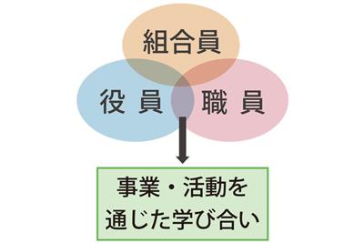 組合員とともに未来拓こう【田村政司・JA全中教育企画課長】