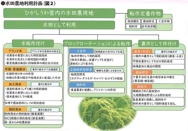 図1 水田の主要作物作付け面積-2.jpg