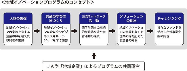 地域イノベーションプログラムのコンセプト