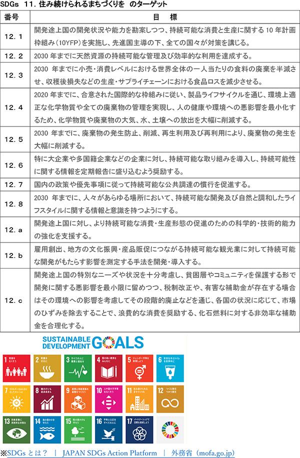 SDGs 11.住み続けられるまちづくりを のターゲット