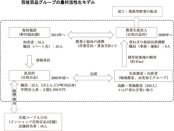 百姓百品グループの農村活性化モデル