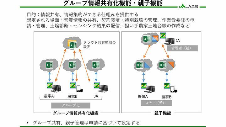 営農管理システムZ-GIS 情報共有機能を追加 JA全農