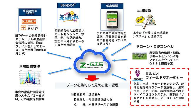 Z-GISのサービスをグレードアップ、BASFのザルビオと来春連携ーJA全農