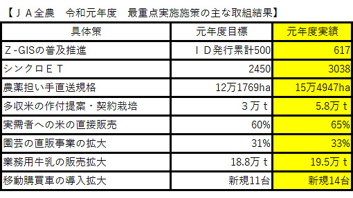 Z-GIS普及 多収米栽培など取扱目標以上を達成-JA全農令和元年度実績