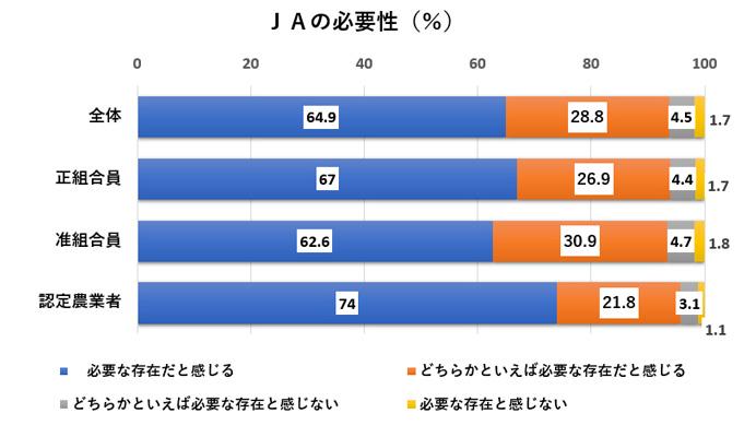 「JAは必要」9割 ICA会長が高く評価-組合員調査最終結果