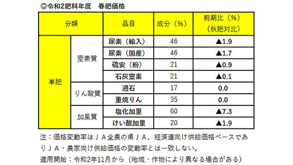春肥価格 塩化加里7%超値下げ-JA全農