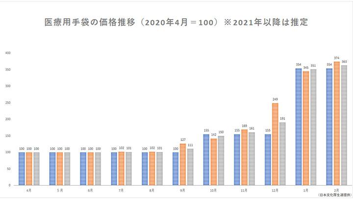 医療用手袋の価格推移(2020年4月=100)※2021年以降は推定
