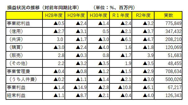 JA販売事業減 コロナが影響-上半期総合JA経営速報