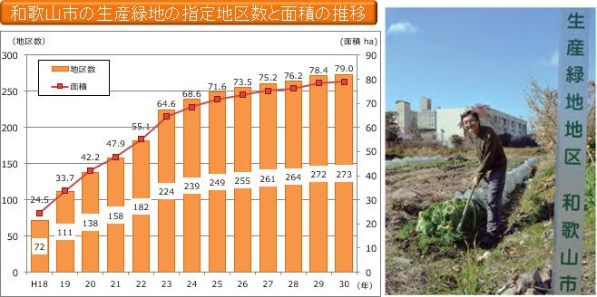 和歌山市の生産緑地の指定地区数と面積の推移