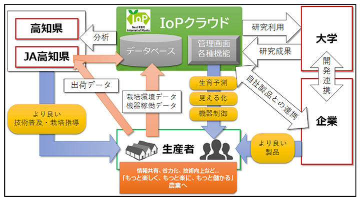「IoPクラウド」を核とした農業の実現