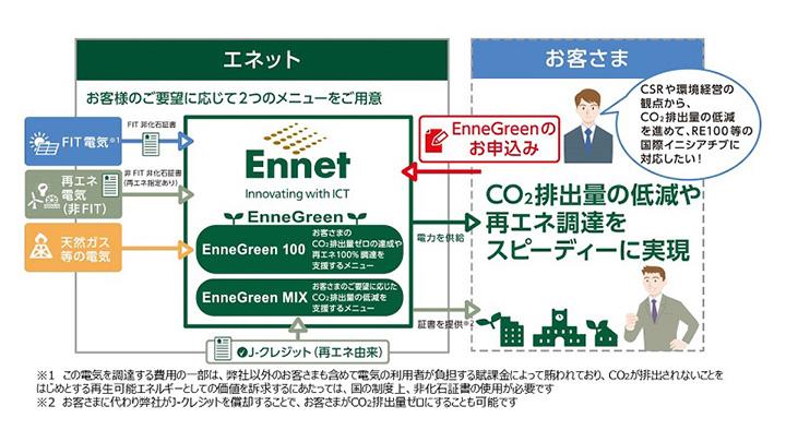 EnneGreenの仕組み