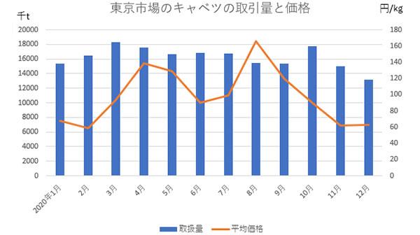 東京市場のキャベツの取引量と価格