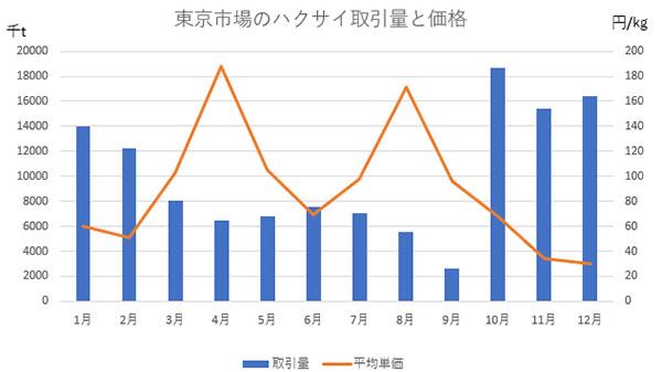 東京市場のハクサイ取引量と価格