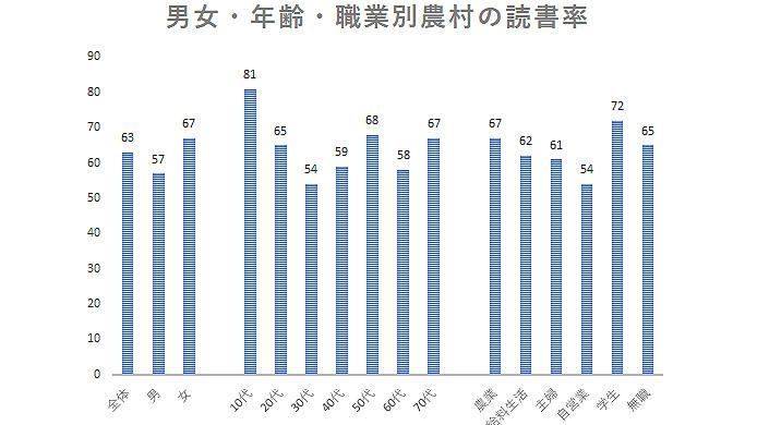 男女・年齢・職業別農村の読書率