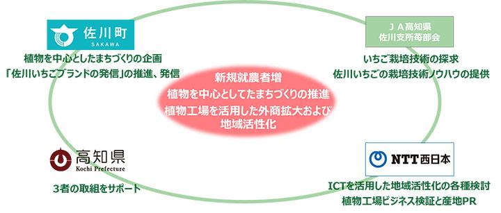 連携協定のイメージ