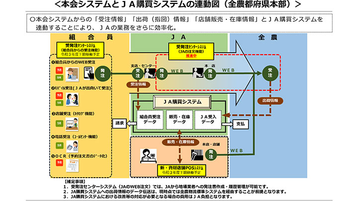 本会システムとJA購買システムの 連動図(全農都府県本部)>